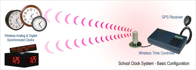 School Clock System - Basic Configuration